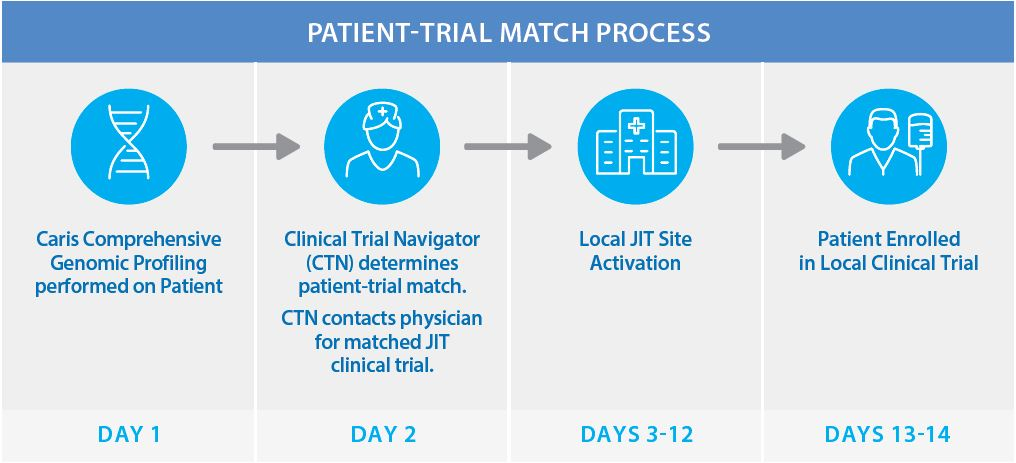 Cancer Patient to Clinical Trial Match Process | Just-In-Time Solutions